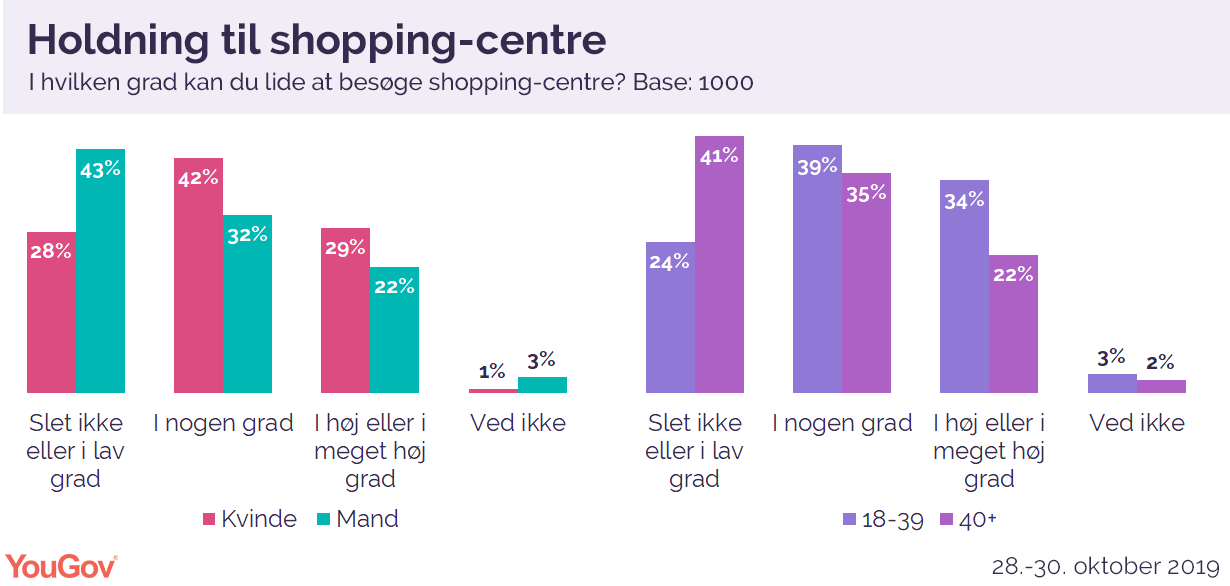 Holdning til shopping-centre
