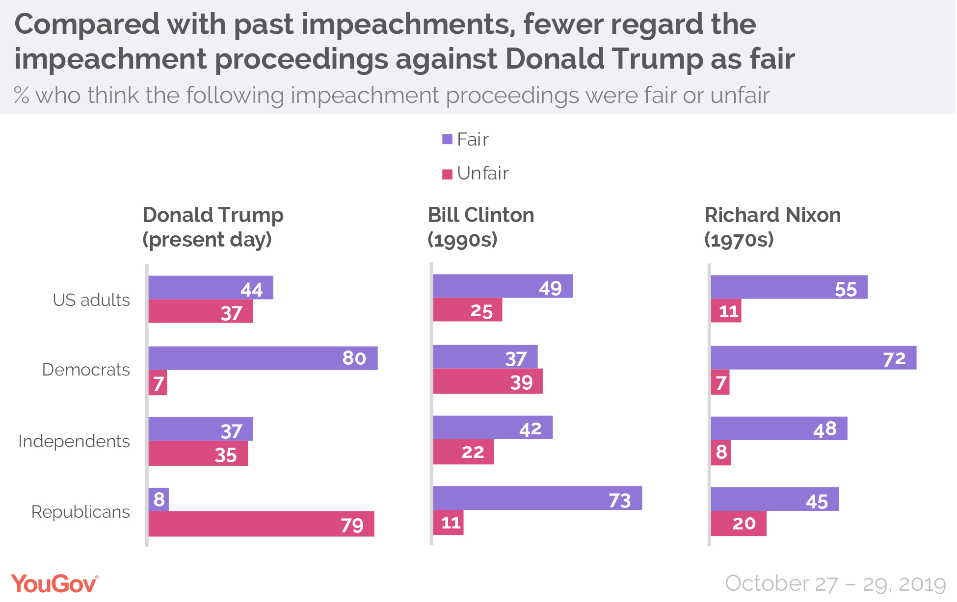 Compared with past impeachments, fewer regard the impeachment proceedings against Donald Trump as fair