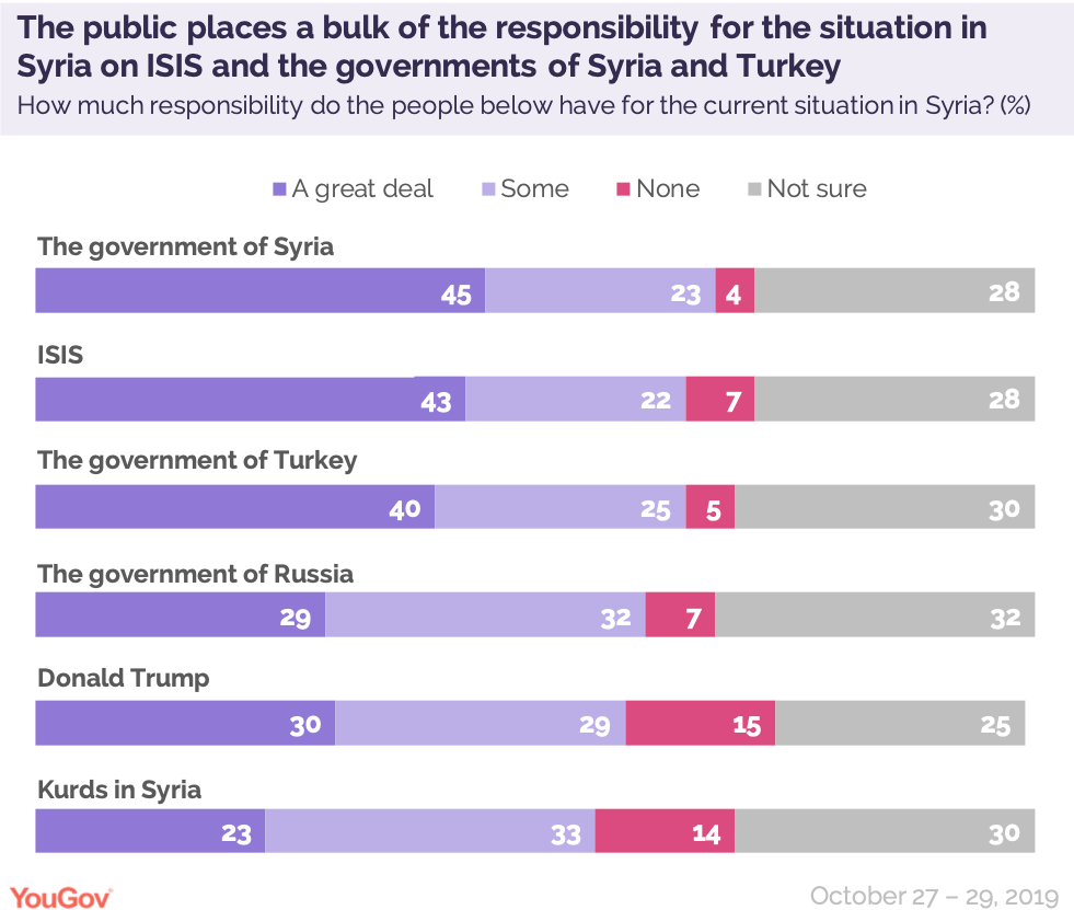 The public places a bulk of the responsibility for the situation in Syria on ISIS and the governments of Syria and Turkey