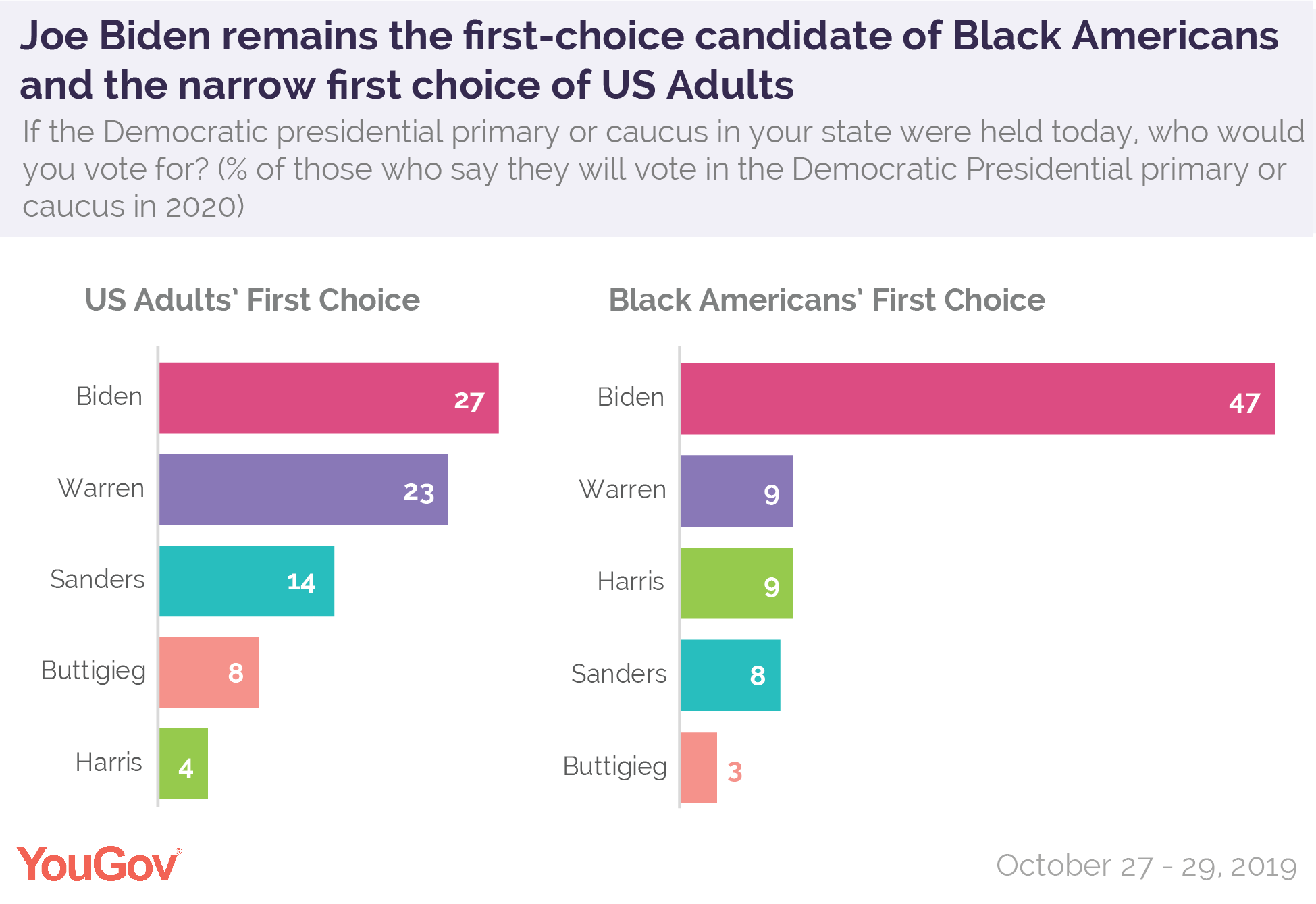 Joe Biden remains the first-choice candidate of Black Americans and the narrow first choice of US Adults