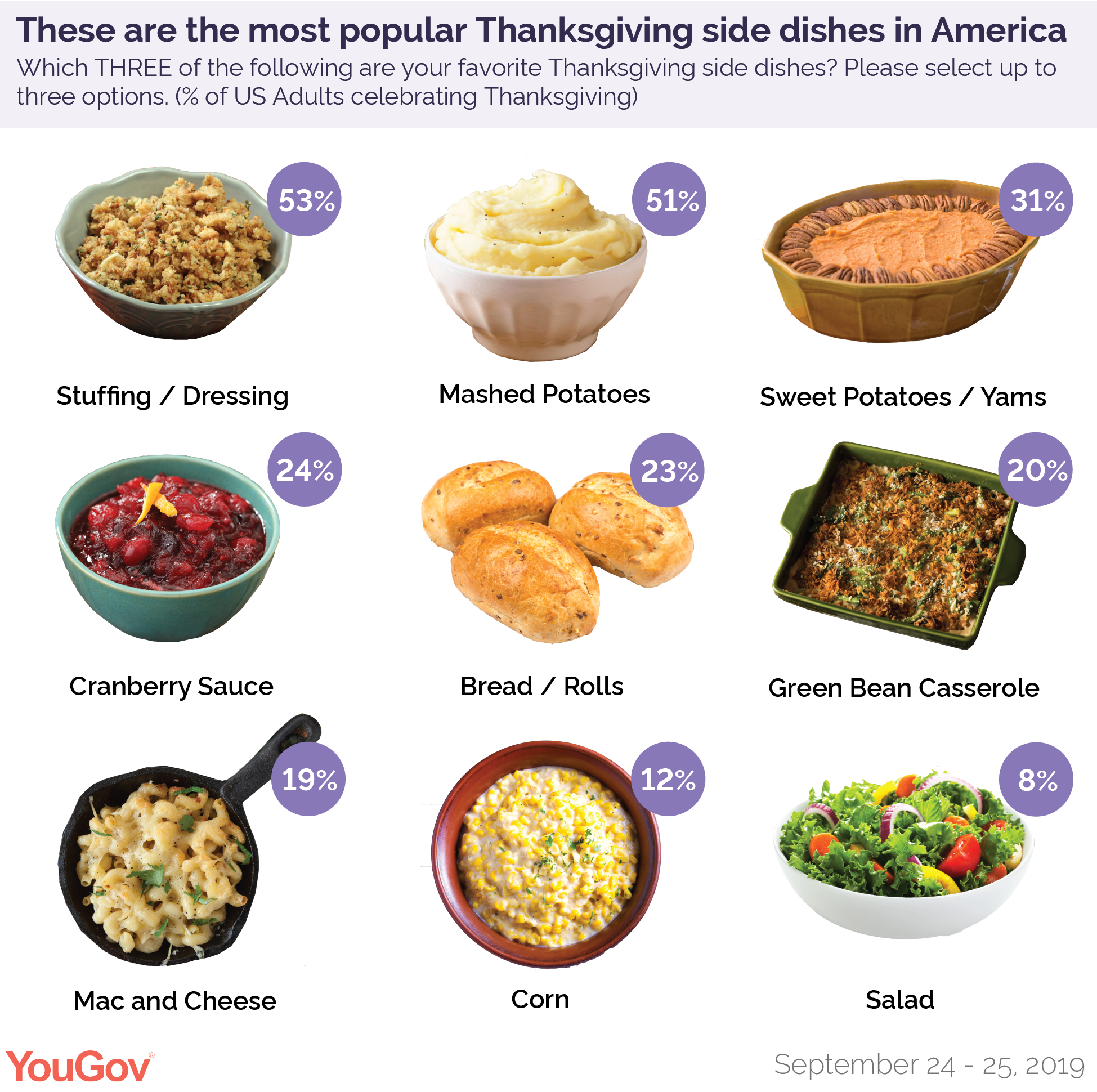 These are the most popular Thanksgiving side dishes in America