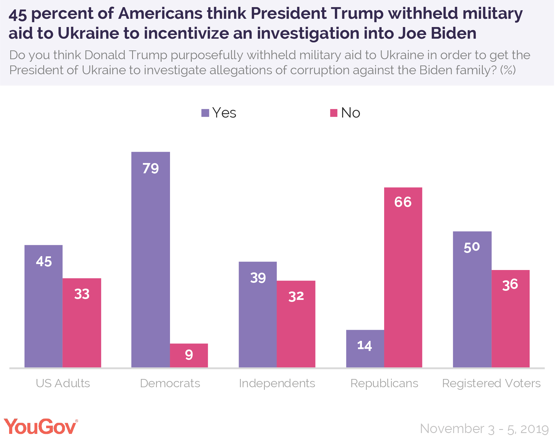 45 percent of Americans think President Donald Trump withheld military aid to Ukraine to incentivize an investigation into Joe Biden