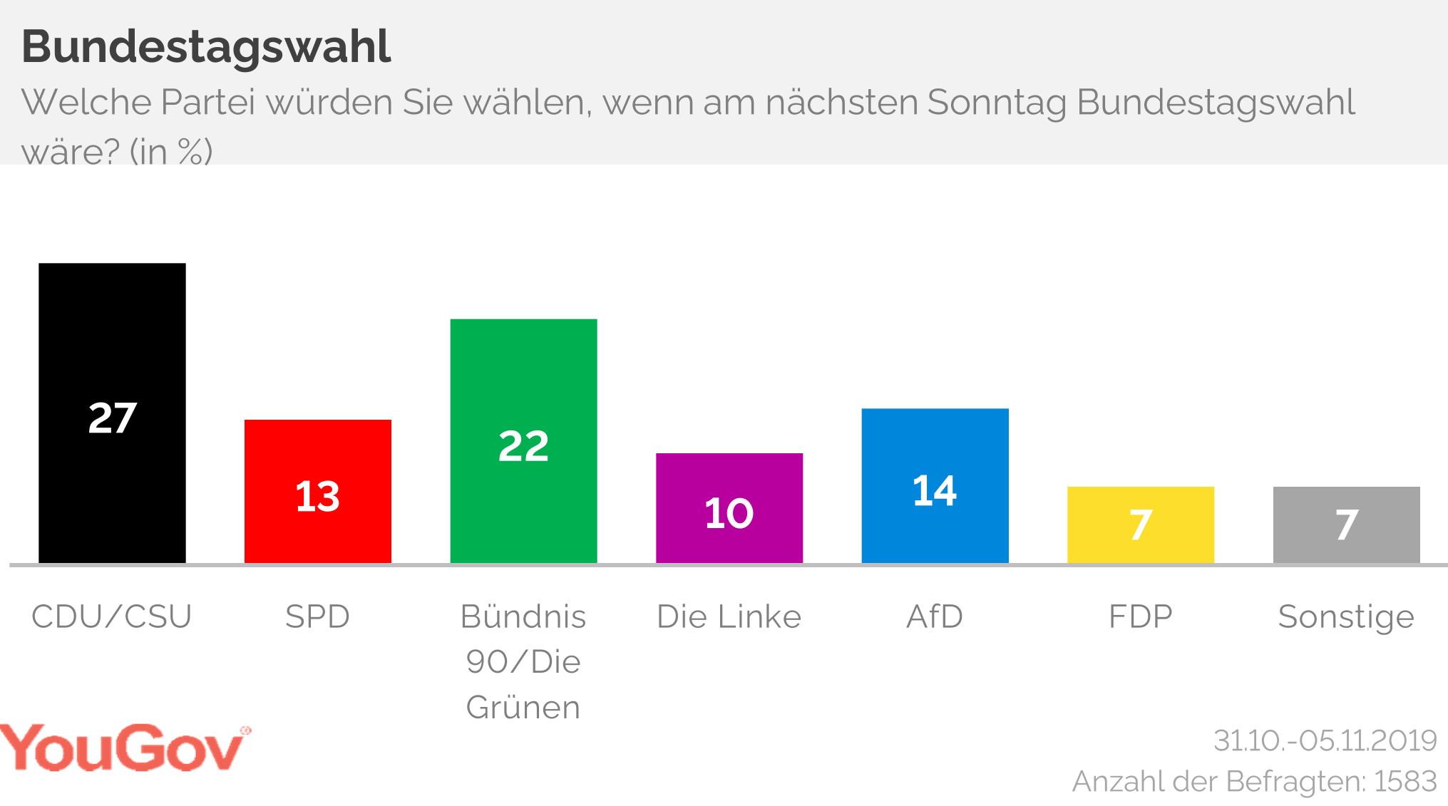 Bundestag Sonntagsfrage