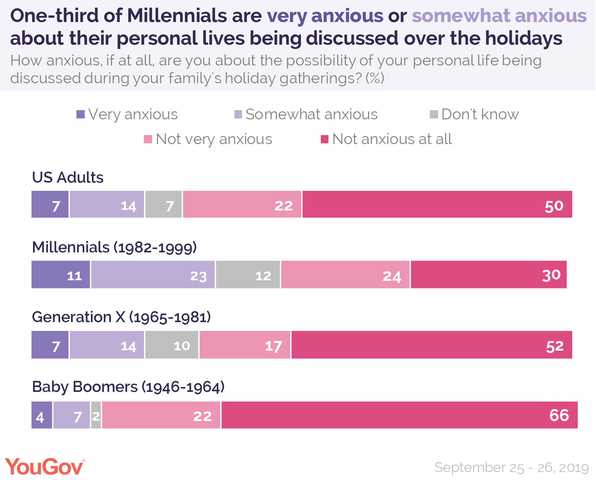 One-third of Millennials are very anxious or somewhat anxious about their personal lives being discussed over the holidays