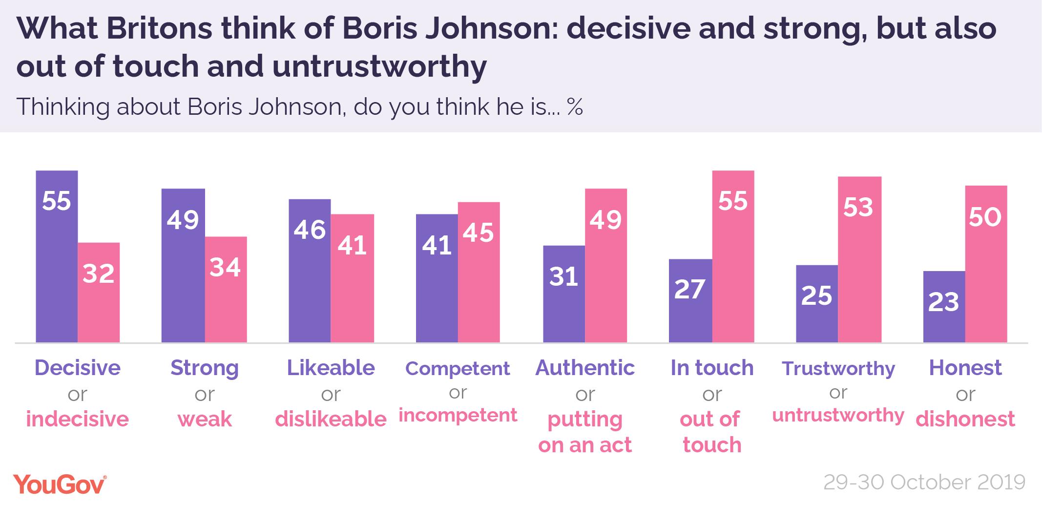 Boris%20Johnson%20attributes%20Oct%202019-01.png
