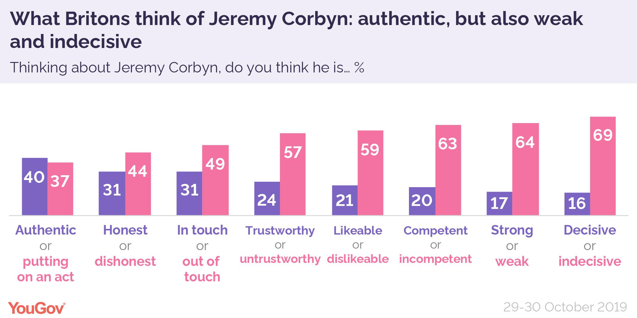 Jeremy%20Corbyn%20attributes%20Oct%202019-01.png