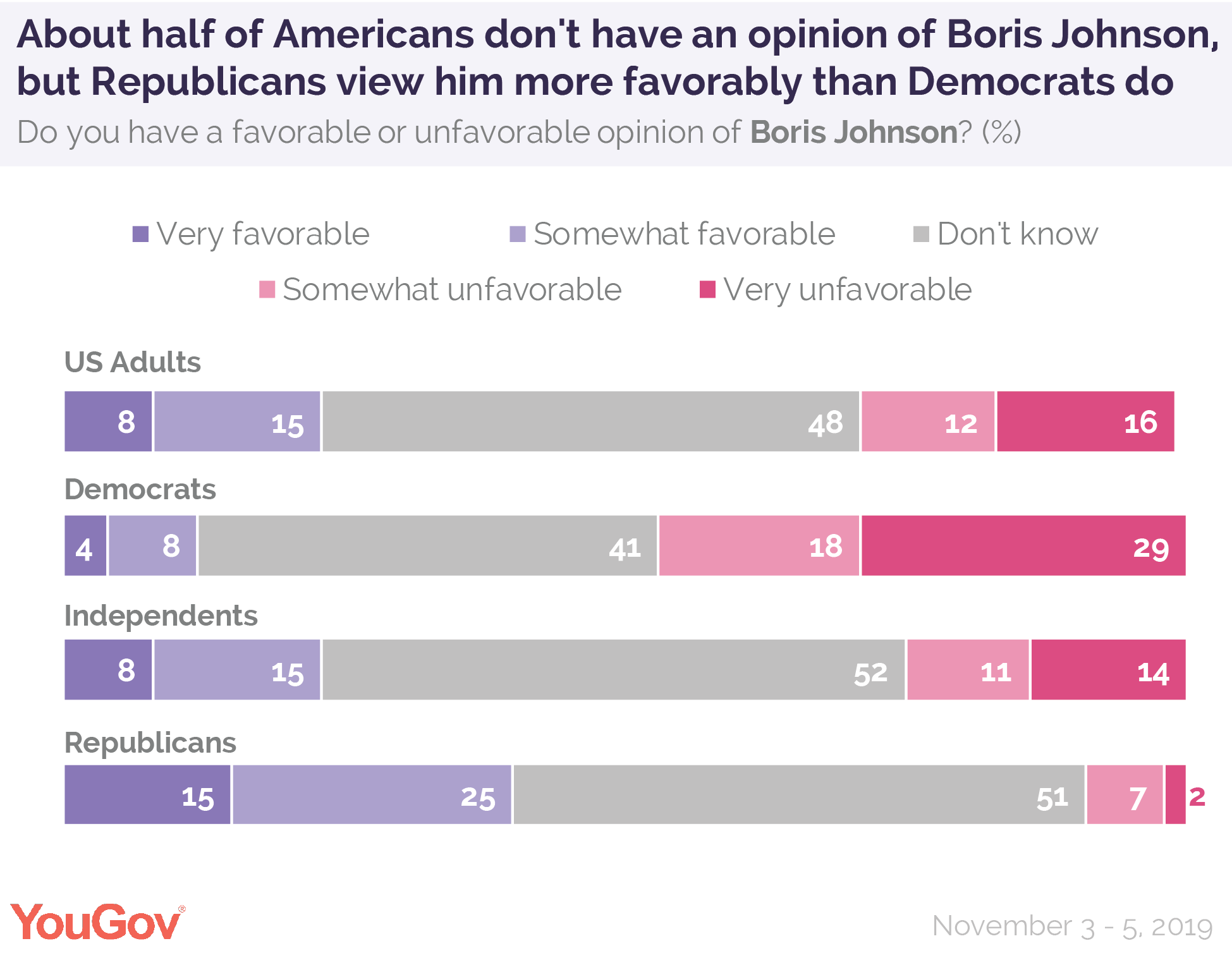 About half of Americans don't have an opinion of Boris Johnson, but Republicans view him more favorably than Democrats do