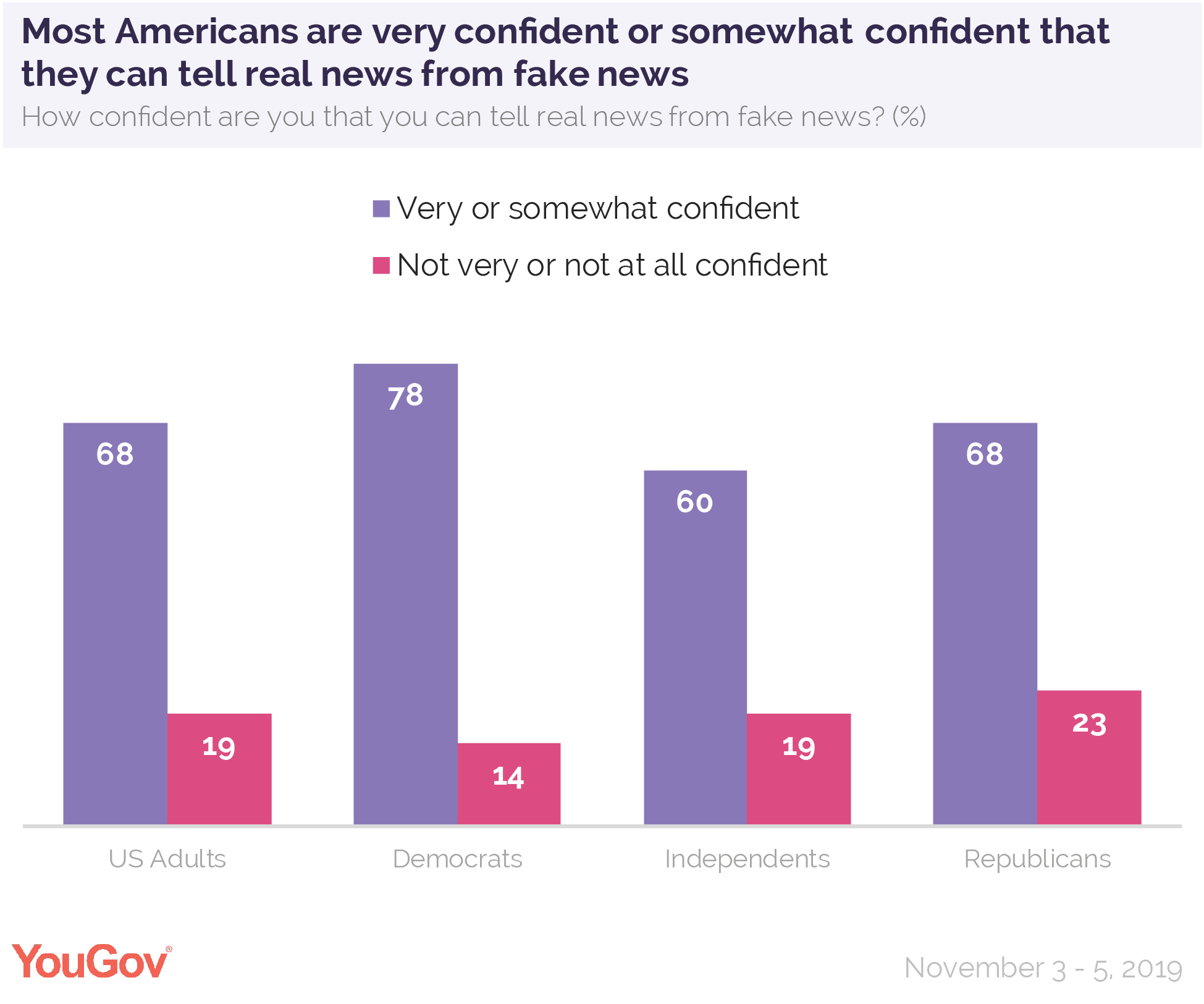 Most Americans are very confident or somewhat confident that they call tell real news from fake news