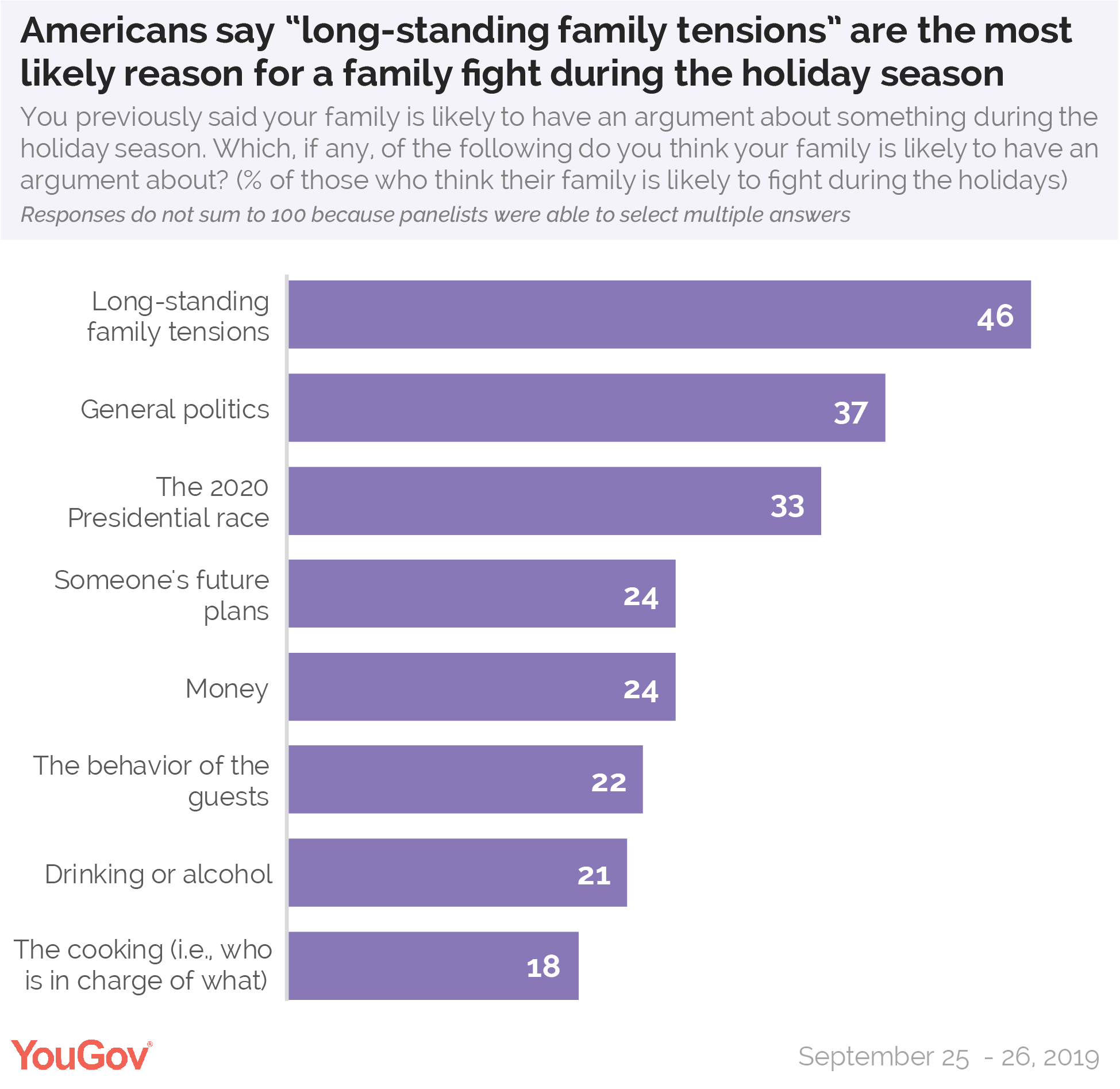 "Americans say ""long-standing family tensions"" are the most likely reason for a family fight during the holiday season"