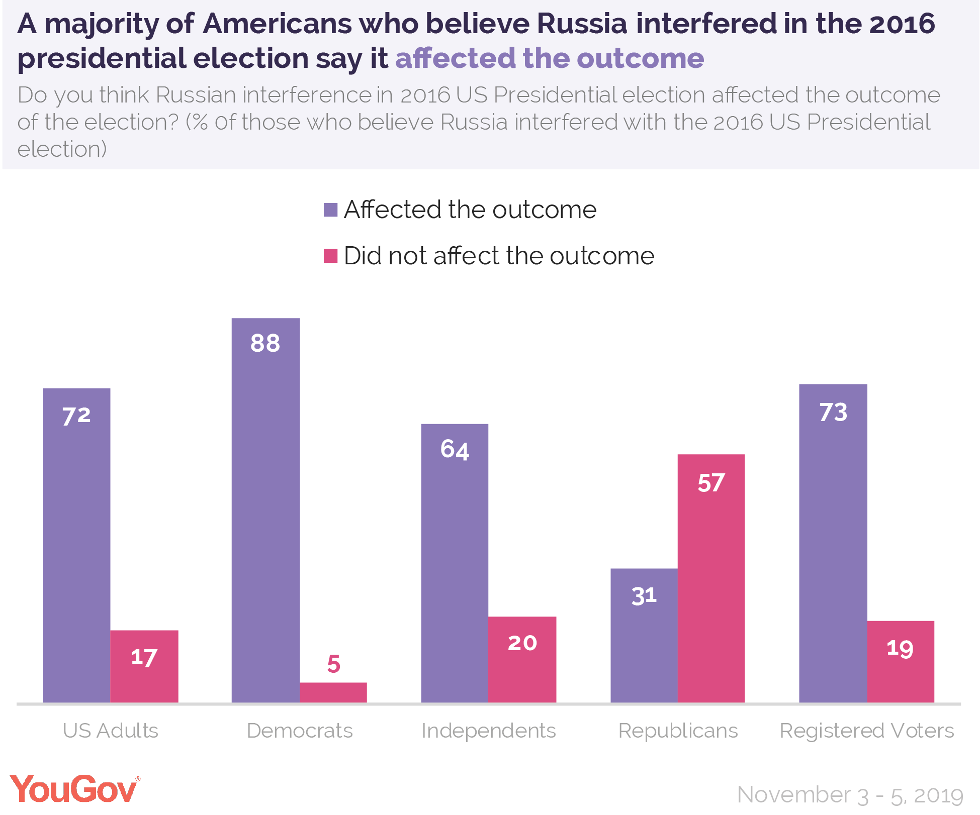 A majority of Americans who believe Russia interfered in the 2016 presidential election say it affected the outcome