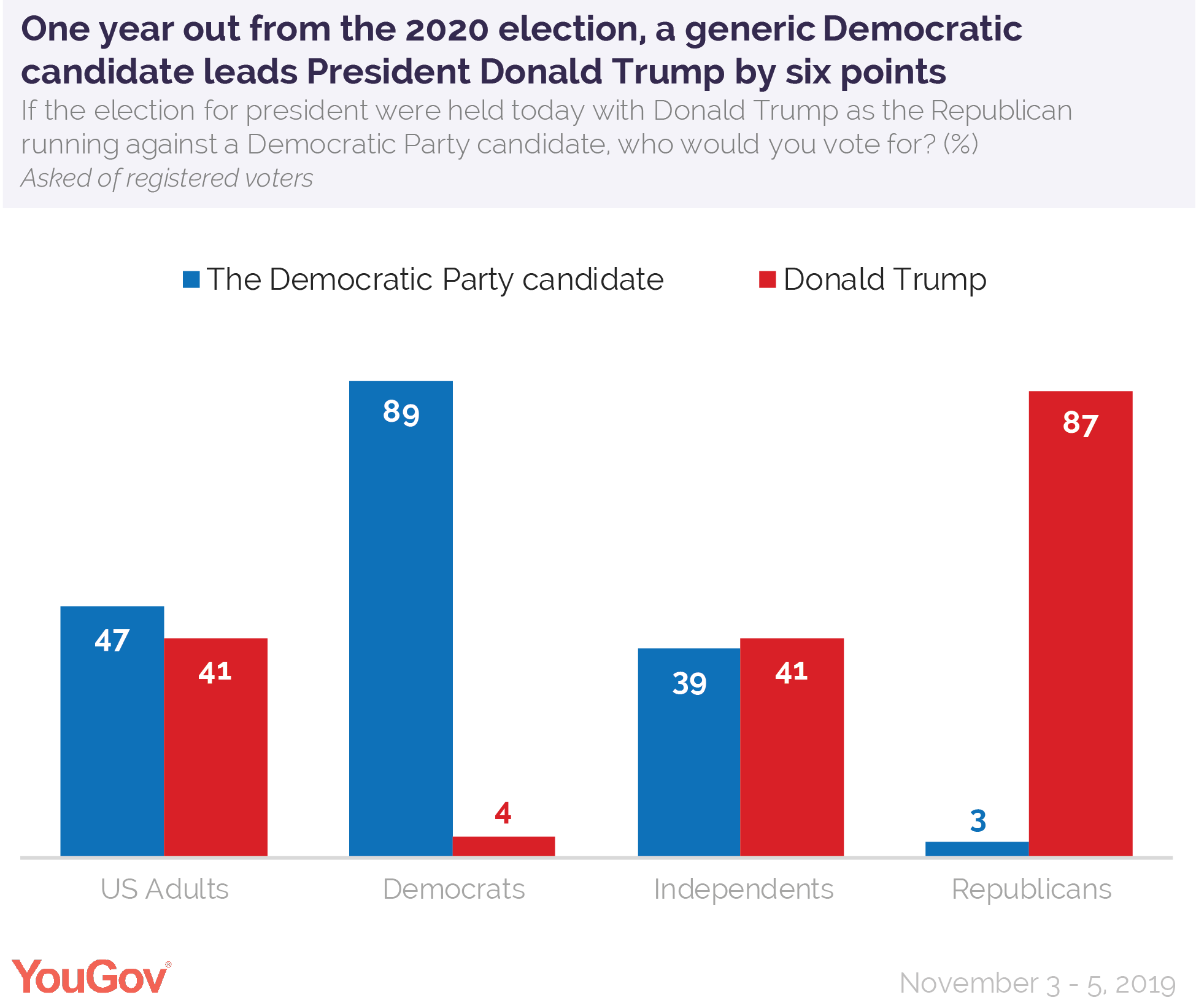 One year out from the 2020 election, a generic Democratic candidate leads President Donald Trump by six points