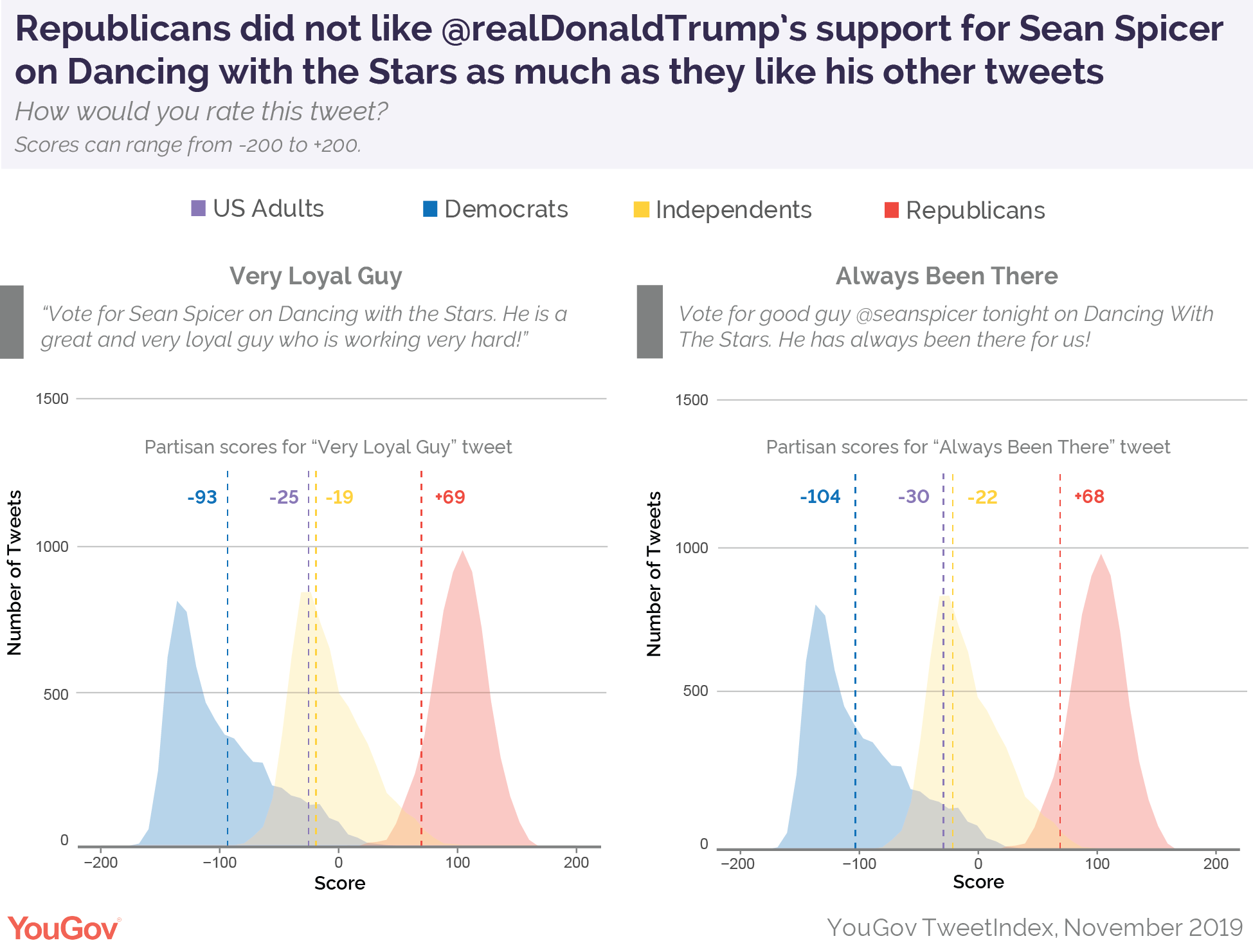 Republicans did not like President Donald Trump's support for Sean Spicer on Dancing with the Stars as much as they like his other tweets