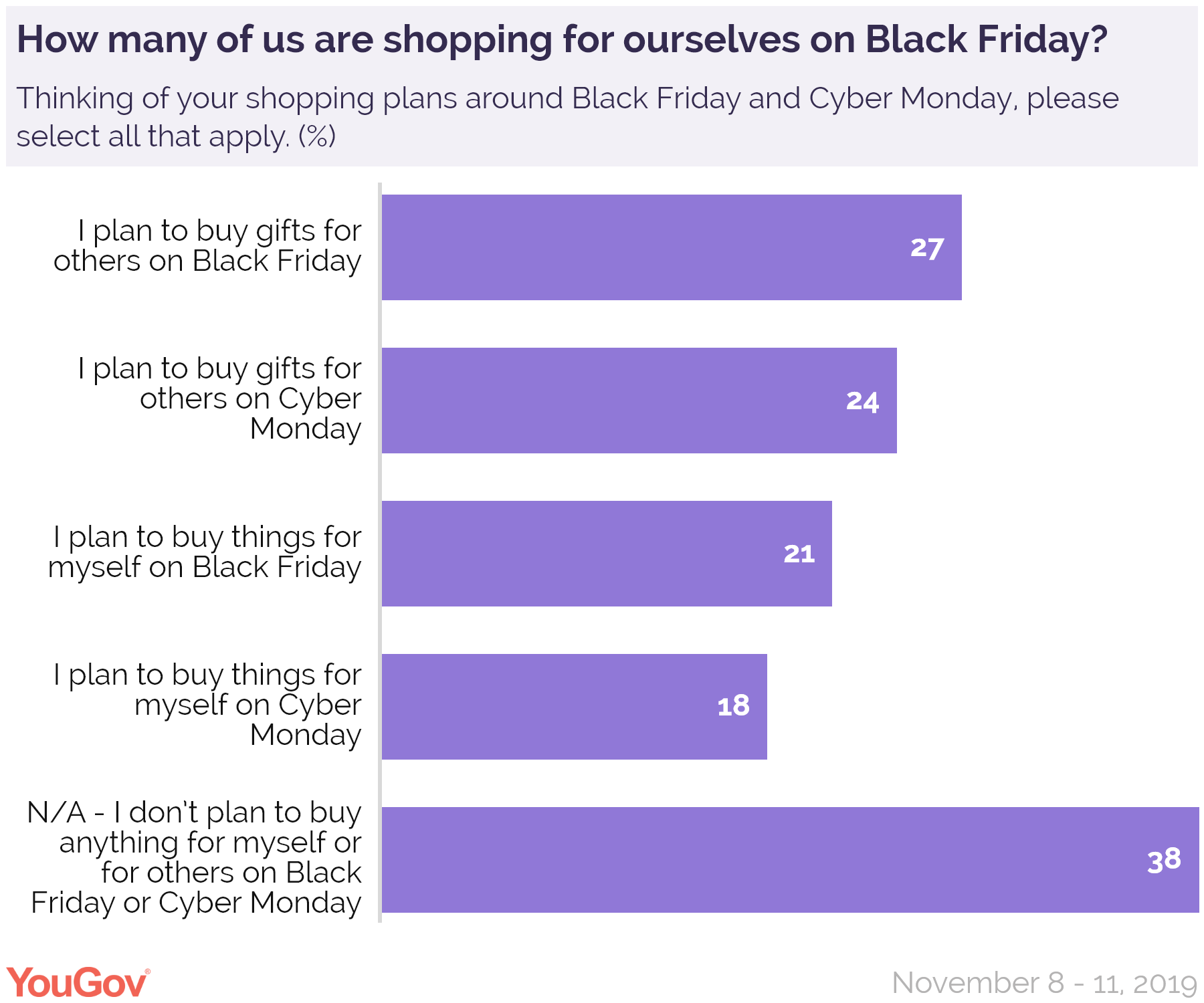 Them Or Me Why Black Friday Is Sometimes About Gifts Yougov