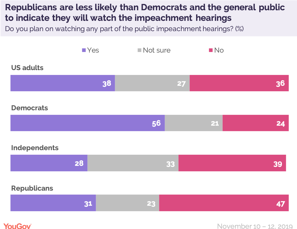 Republicans are less likely than Democrats and the general public to indicate they will watch the impeachment hearings