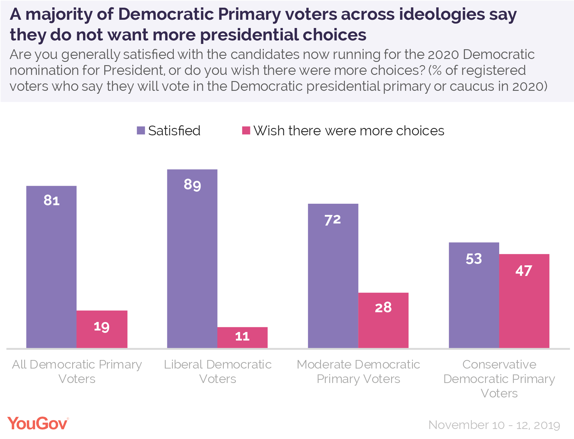 A majority of Democratic Primary voters across ideologies say they do not want more presidential choices