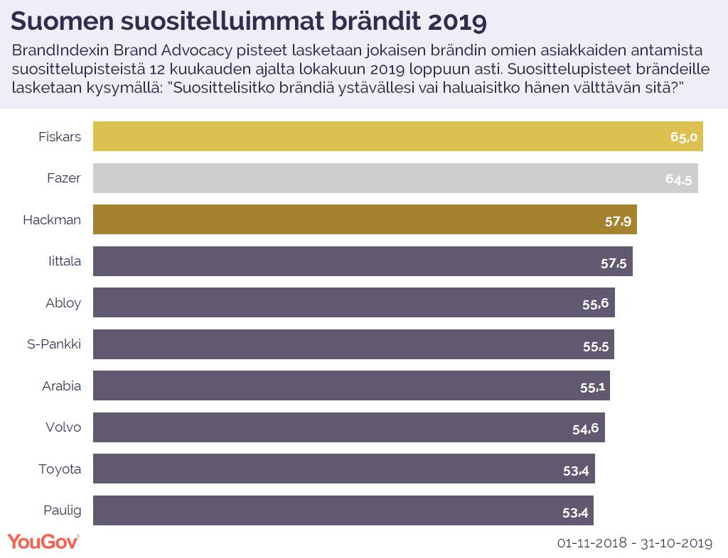 Brand Advocacy Ranking 2019