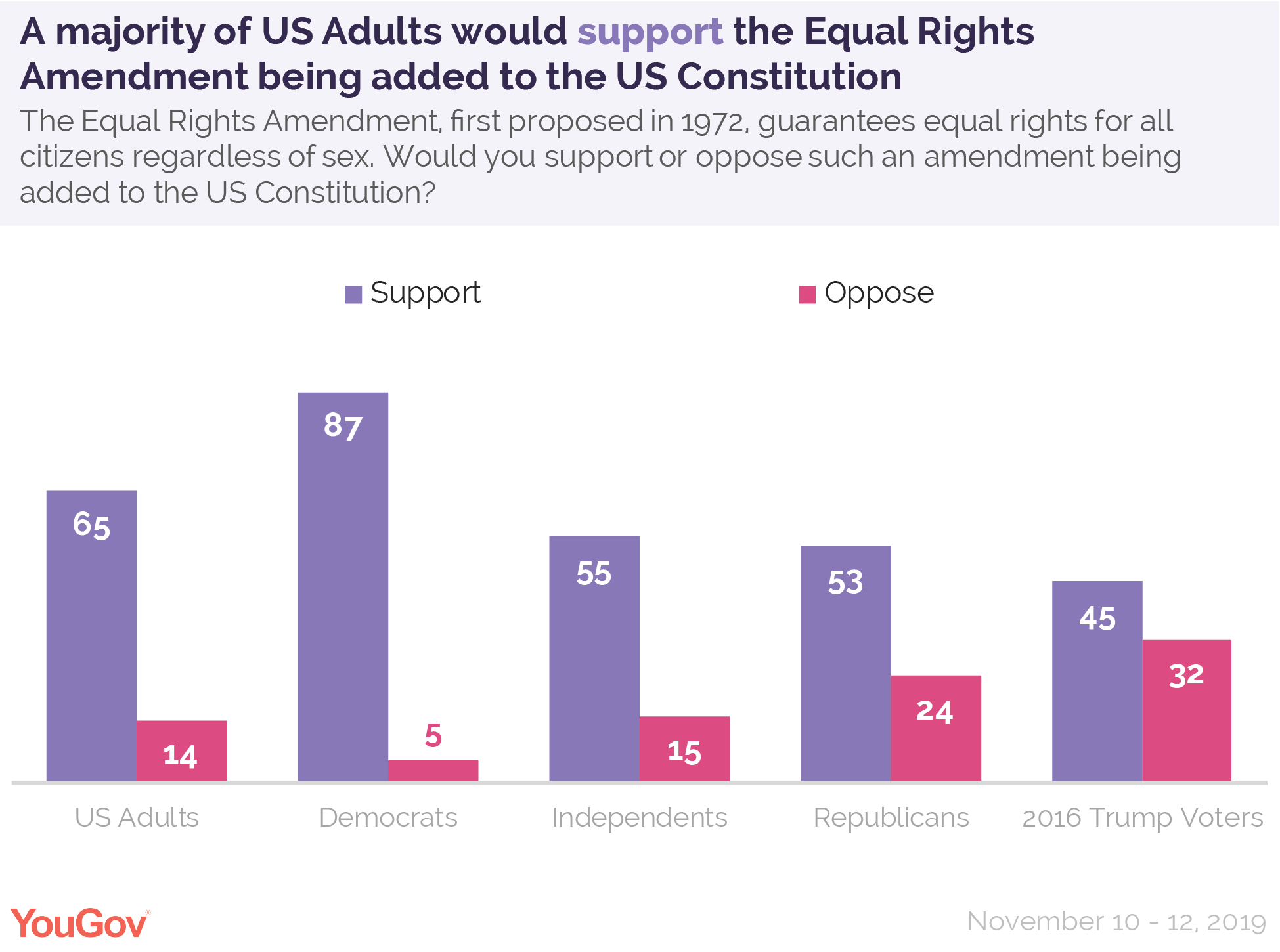 A majority of US Adults would support the Equal Rights Amendment being added to the US Constitution