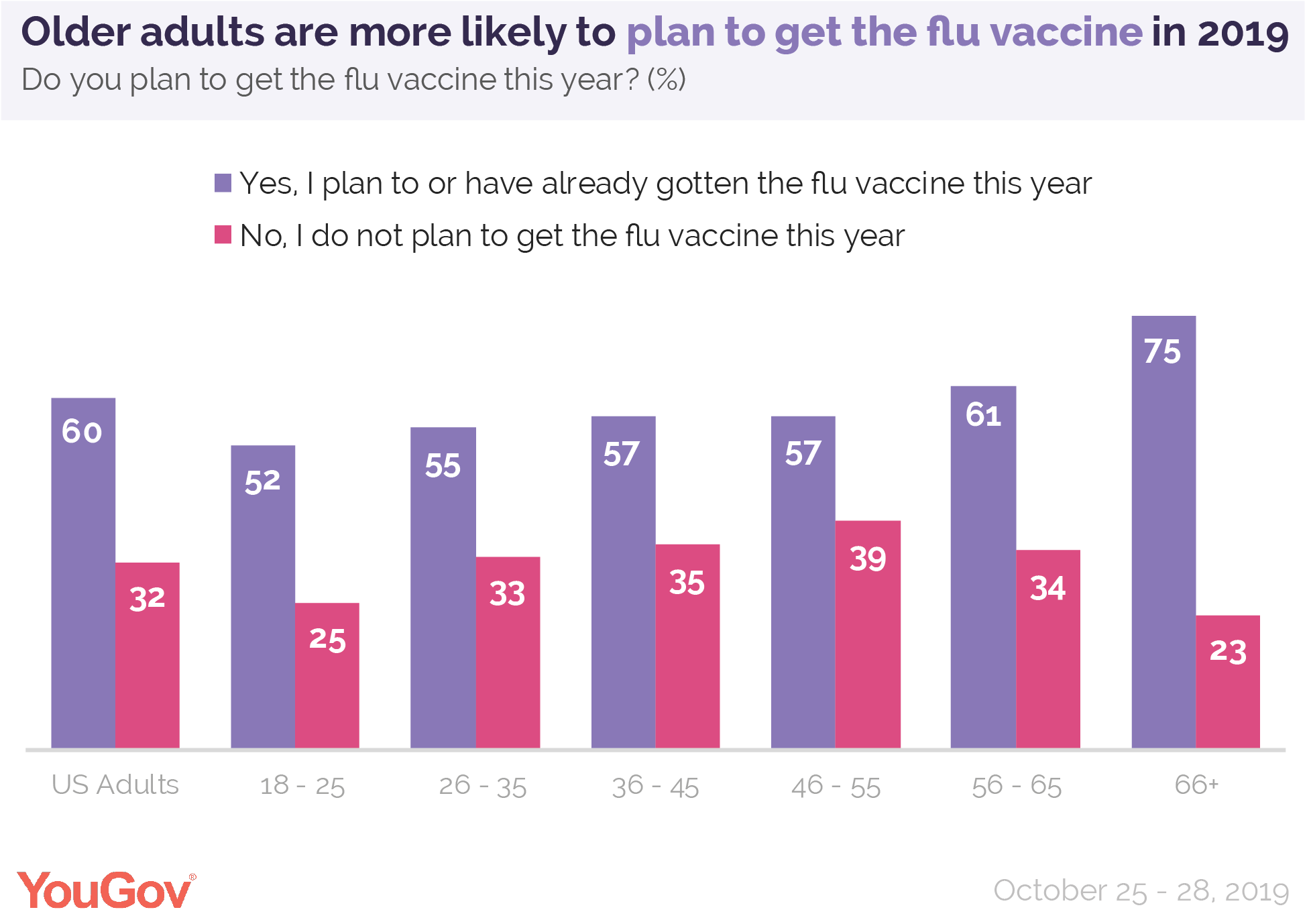 Older adults are more likely to plan to get the flu vaccine in 2019