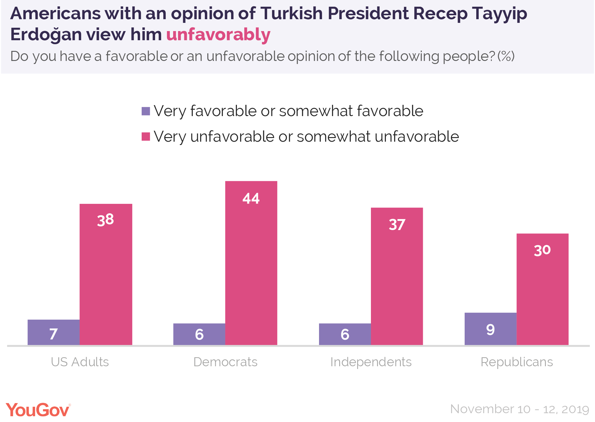 Americans with an opinion of Turkish President Recep Tayyip Erdogan view him unfavorably