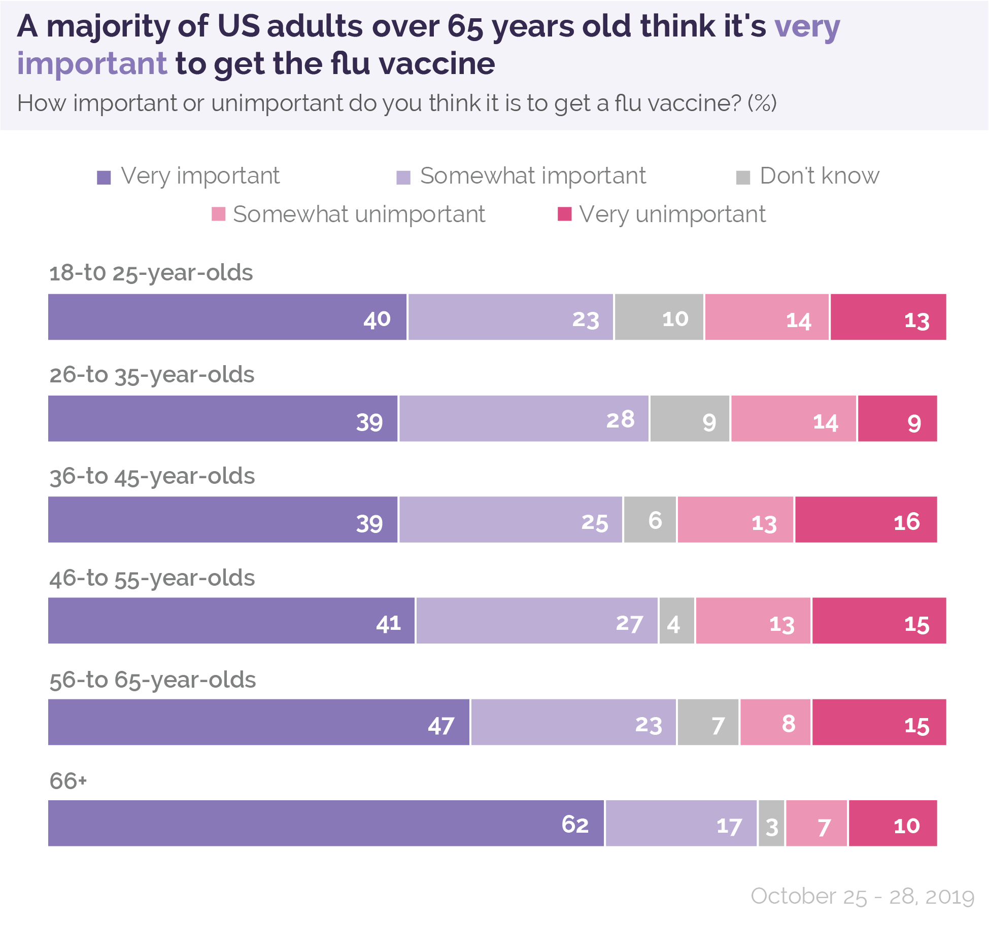 A majority of US adults over 65 years old think it's very important to get the flu vaccine