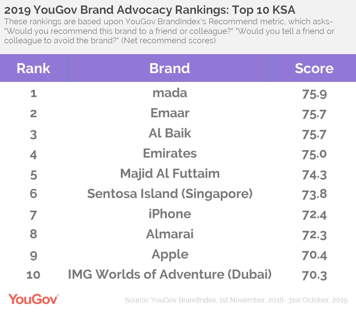 2019 Brand Advocacy Rankings