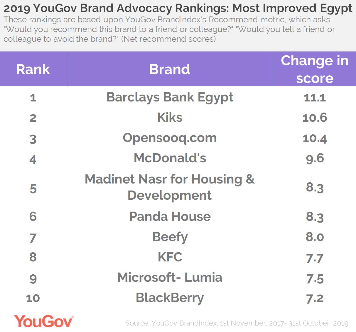 2019 Brand Advocacy- Most Improved Egypt