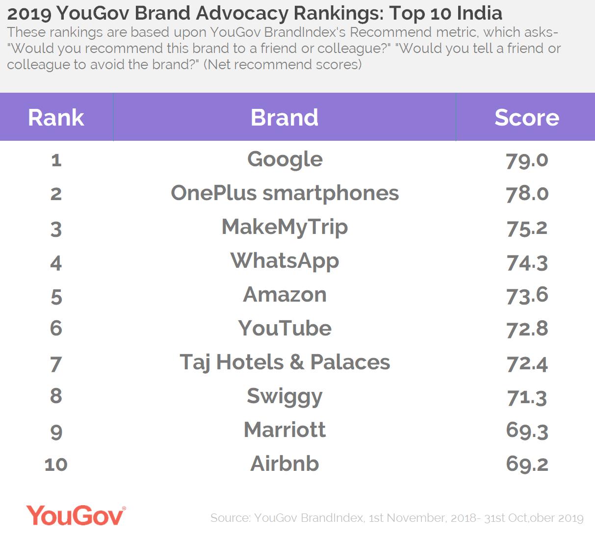 2019 Brand Advocacy- Top 10 India