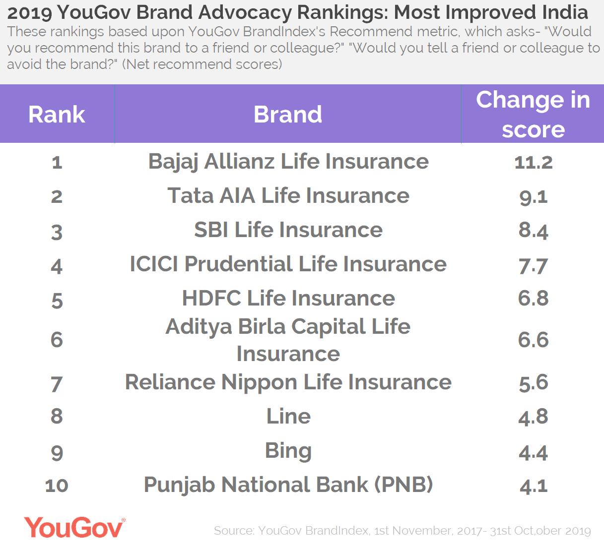 2019 Brand Advocacy- Most Improved India