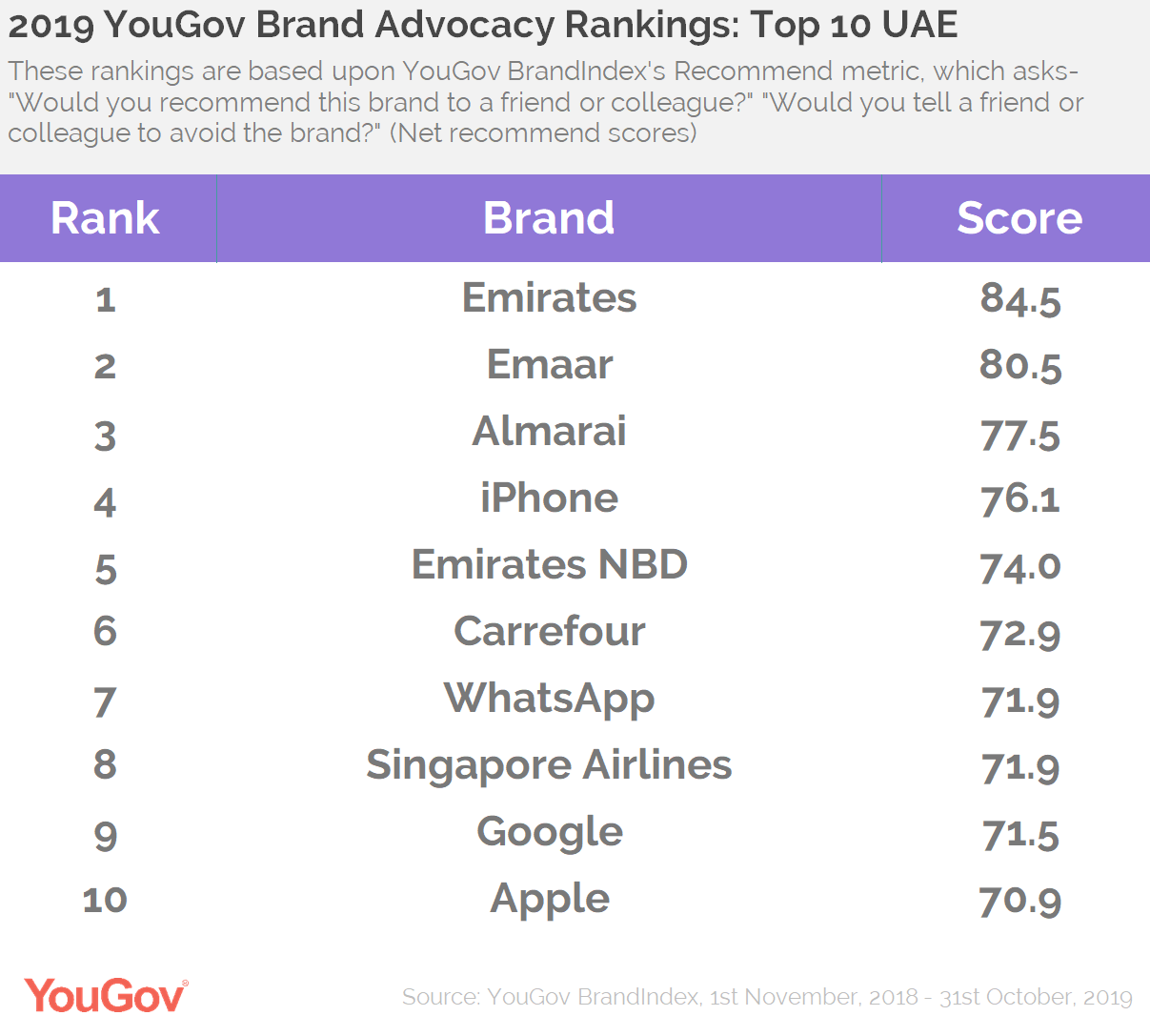 Advocacy Rankings 2019- UAE