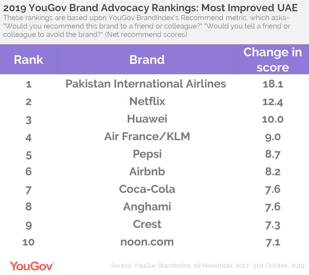 2019 Advocacy Rankings- Top 10 UAE