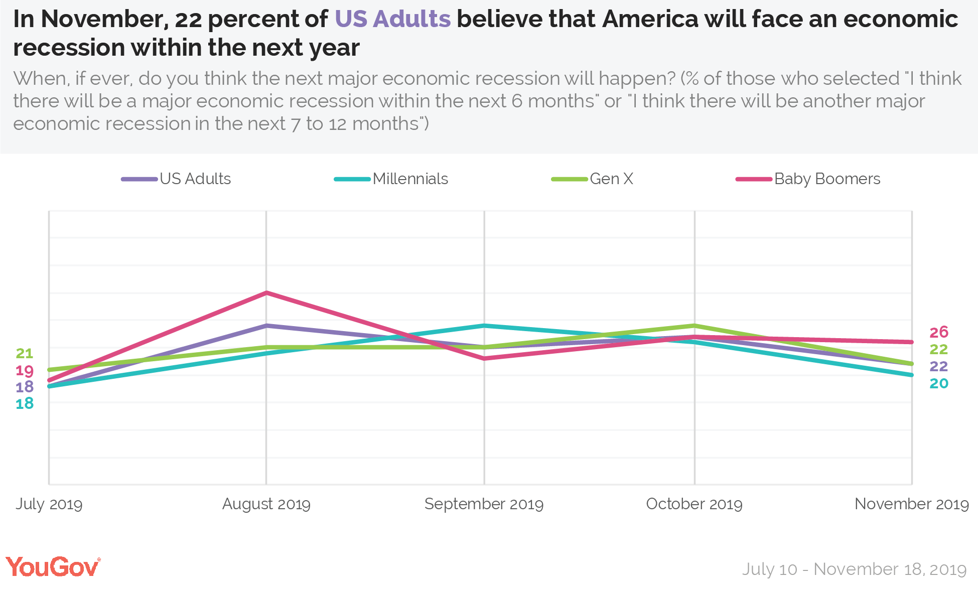 In November, 22 percent of US Adults believe that America will face an economic recession within the next year