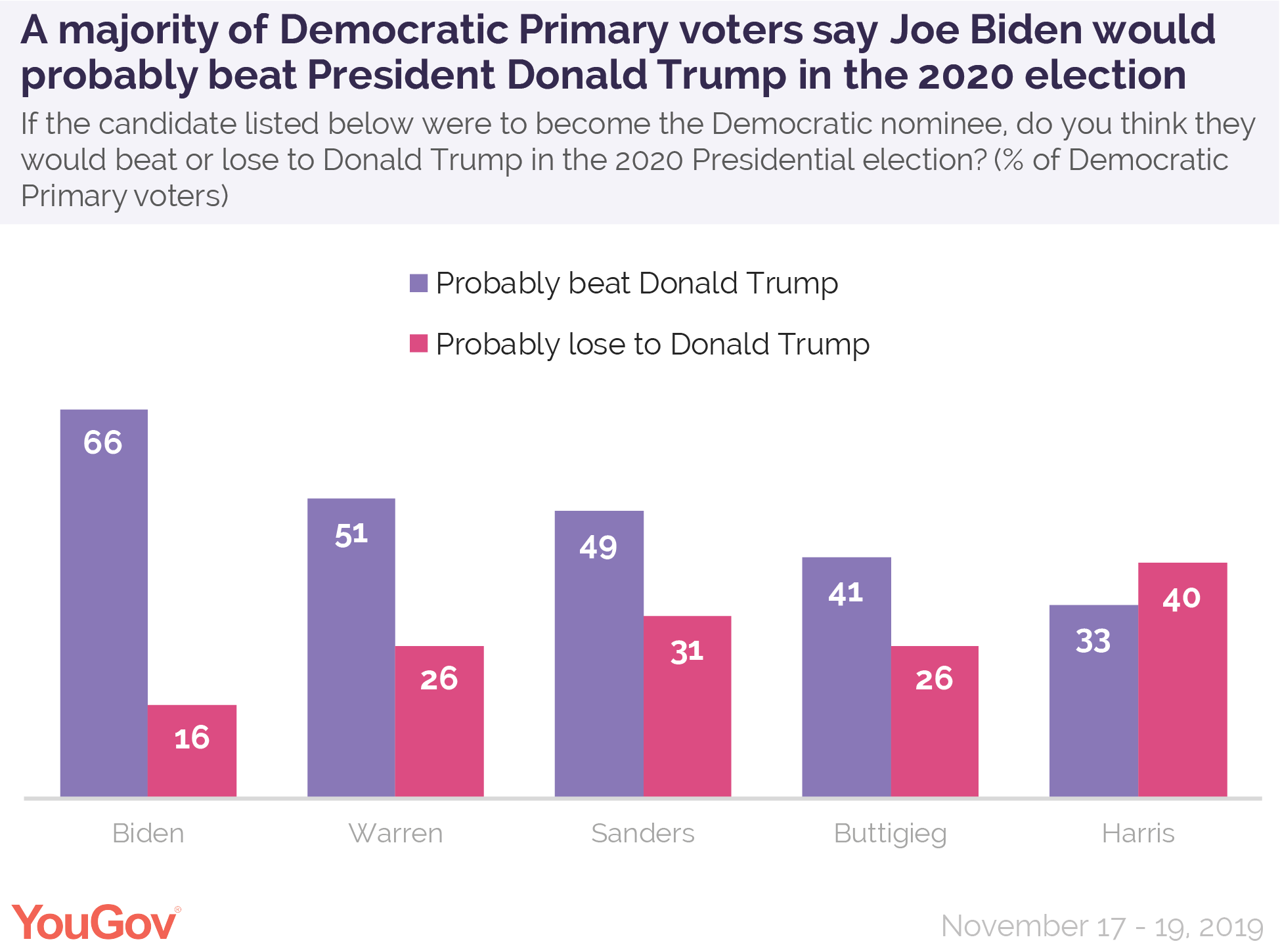 A majority of Democratic Primary voters say former Vice President Joe Biden would probably beat President Donald Trump in the 2020 election