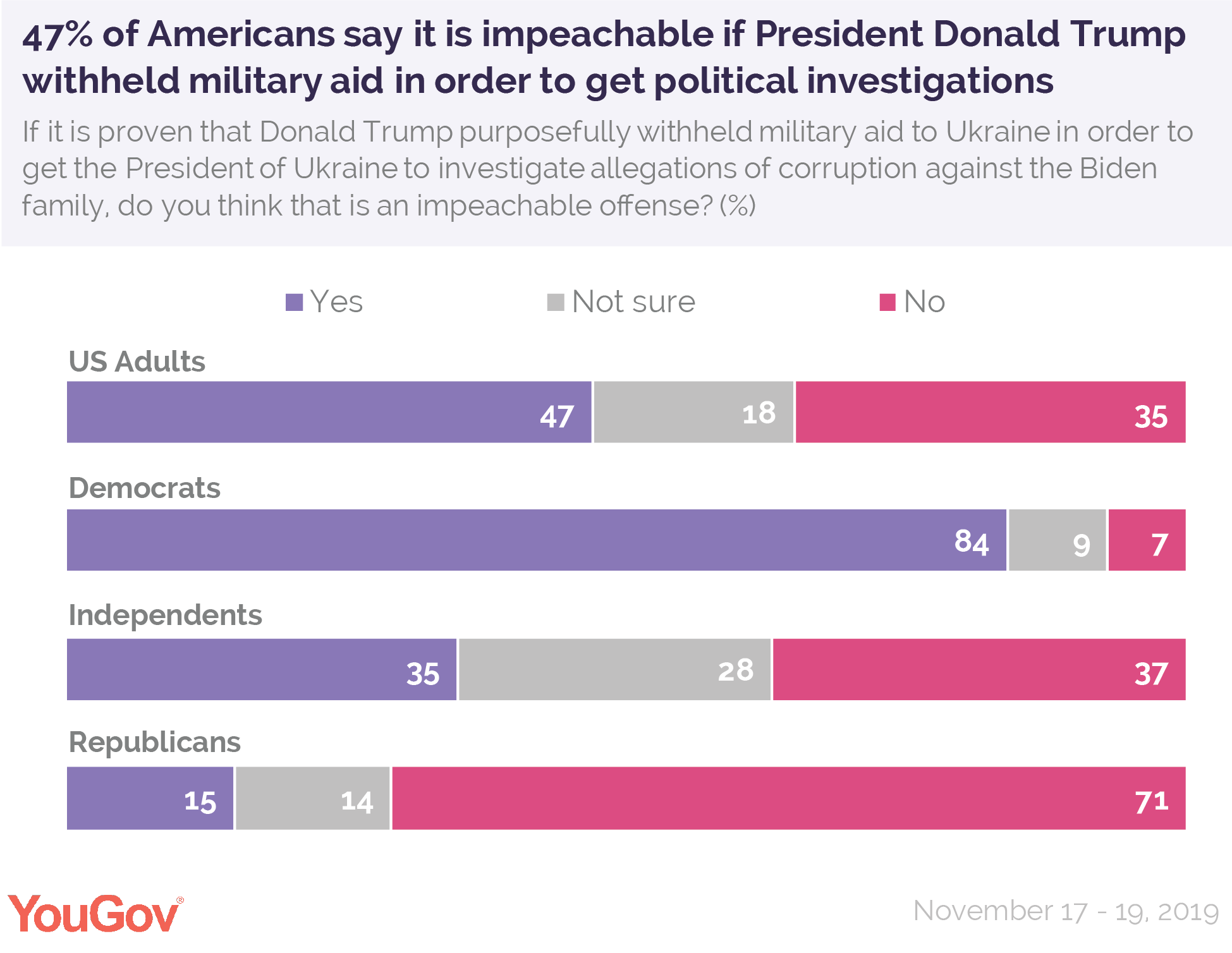 47% of Americans say it is impeachable if President Donald Trump withheld military aid in order to get political investigations