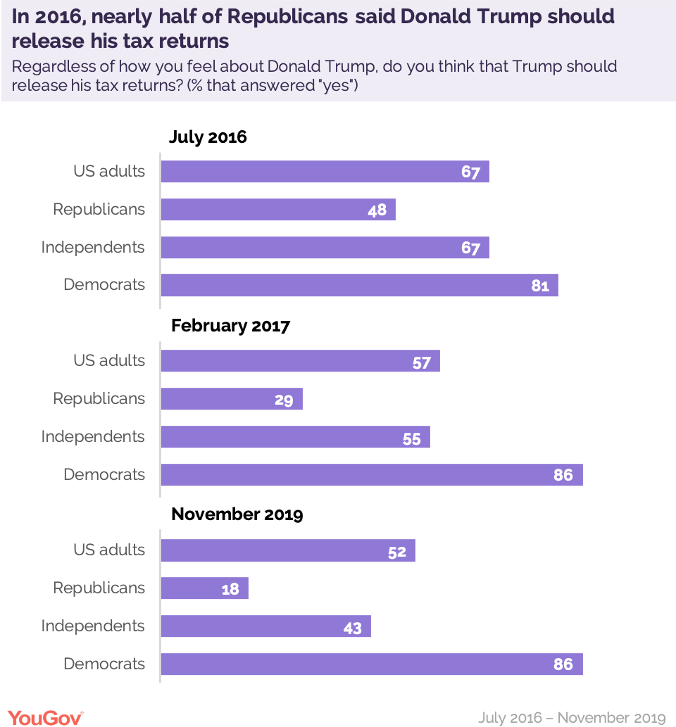In 2016, nearly half of Republicans said Donald Trump should release his tax returns