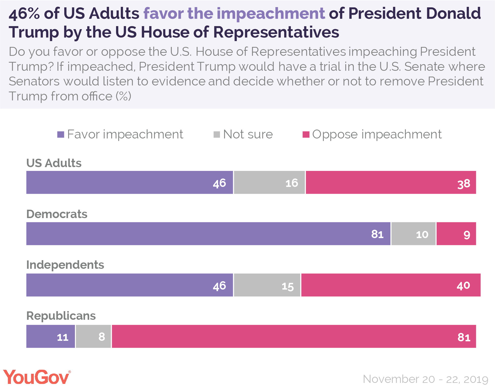 46% of US Adults favor the impeachment of President Donald Trump by the US House of Representatives