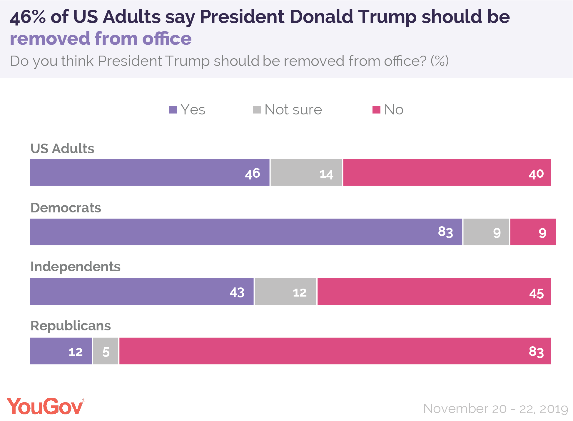 46% of US Adults say President Donald Trump should be removed from office