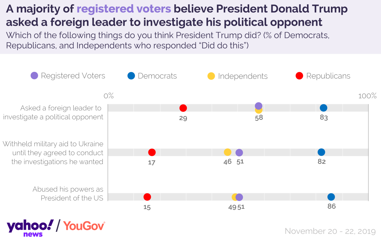 A majority of registered voters believe President Donald Trump asked a foreign leader to investigate his political opponent