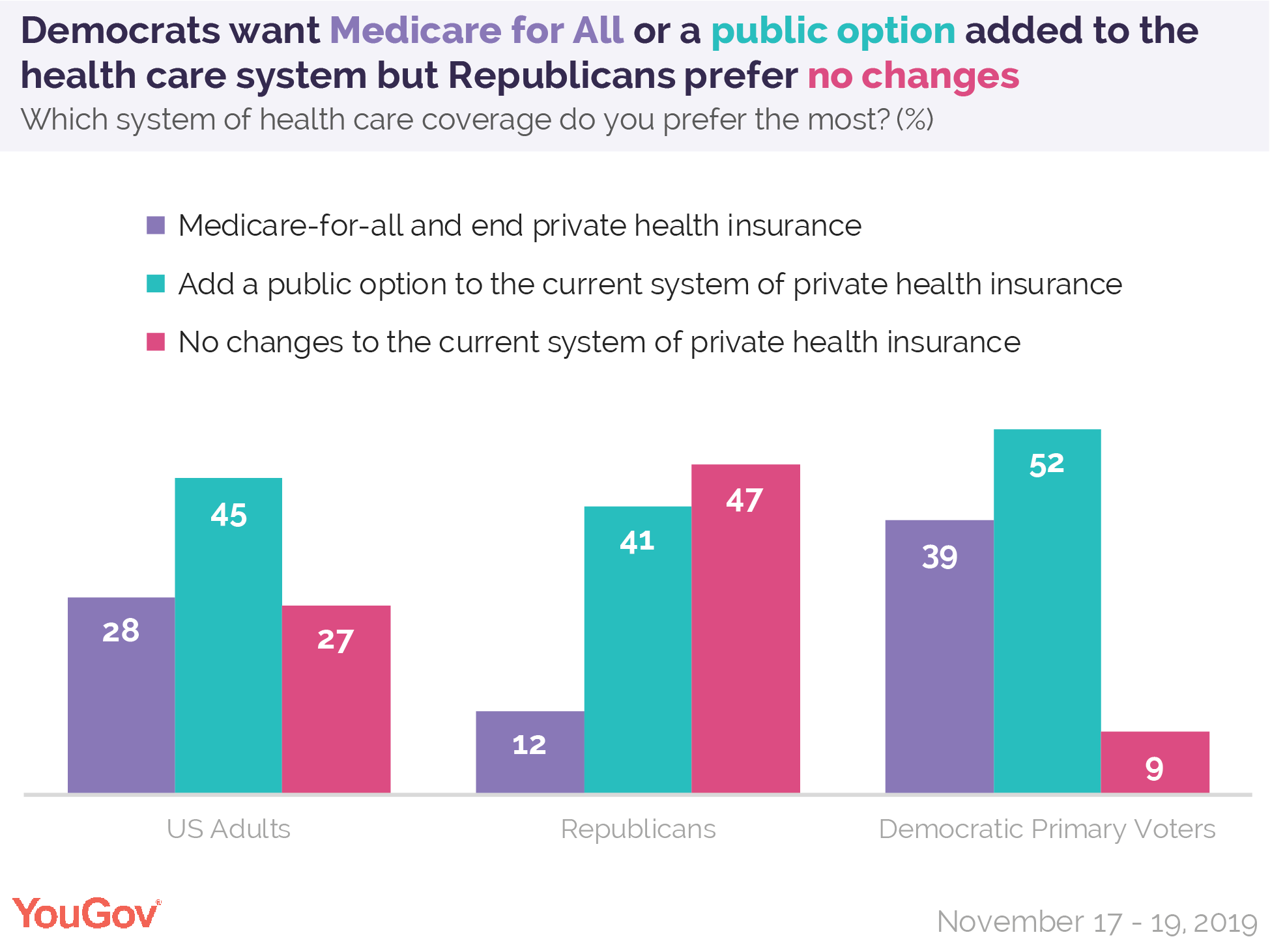 Democrats want Medicare for All or a public option added to the healthcare system, but Republicans prefer no changes