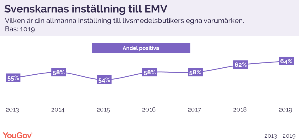 Svenskarnas inställning til EMV