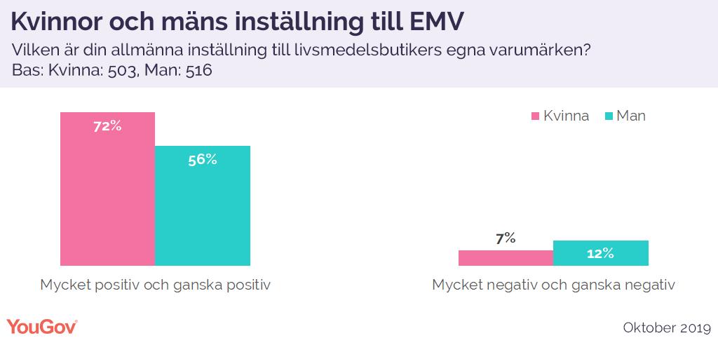 Kvinnor och mäns inställning til EMV
