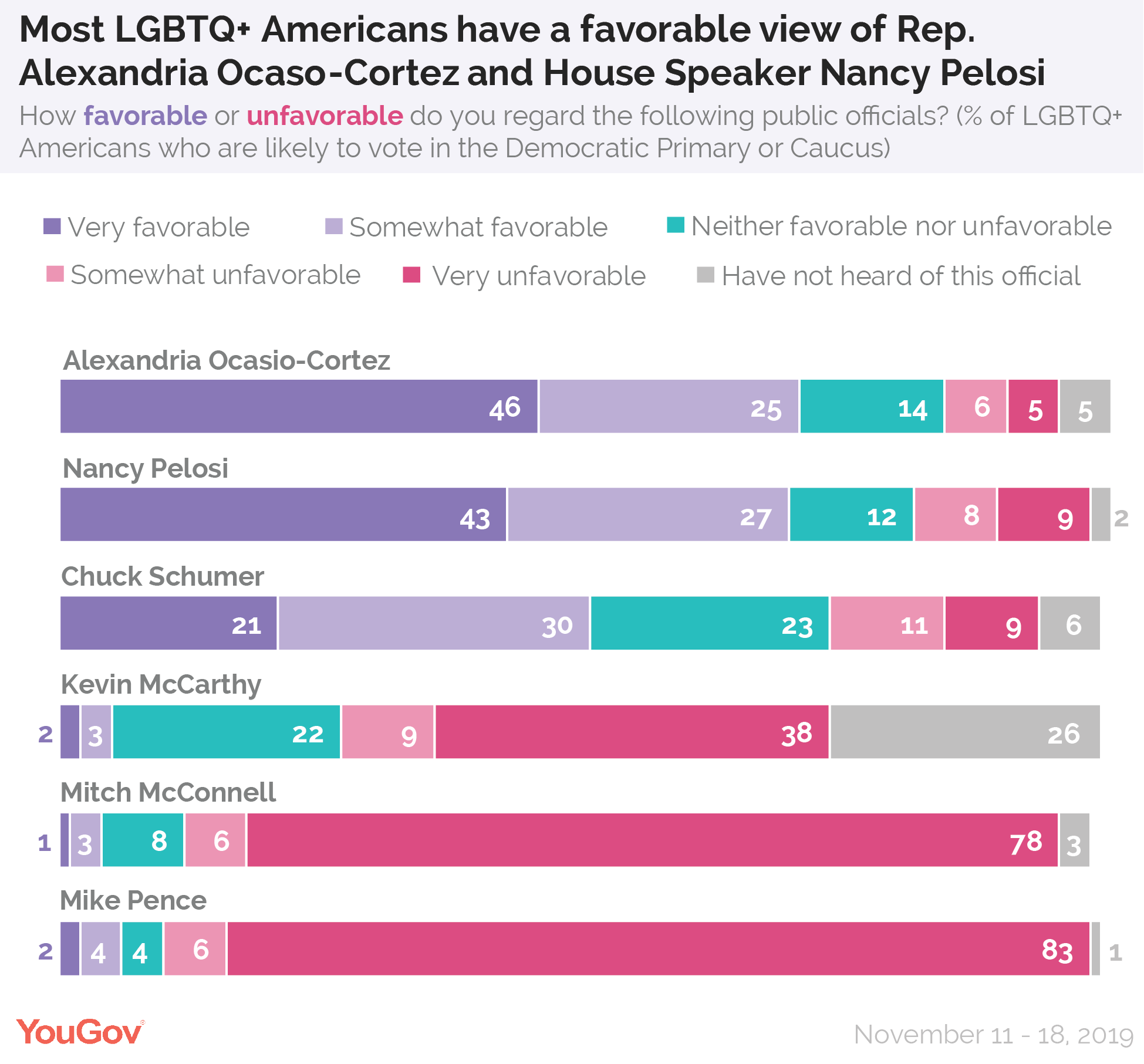 Most LGBTQ+ Americans have a favorable view of Rep Alexandria Ocasio-Cortez and House Speaker Nancy Pelosi