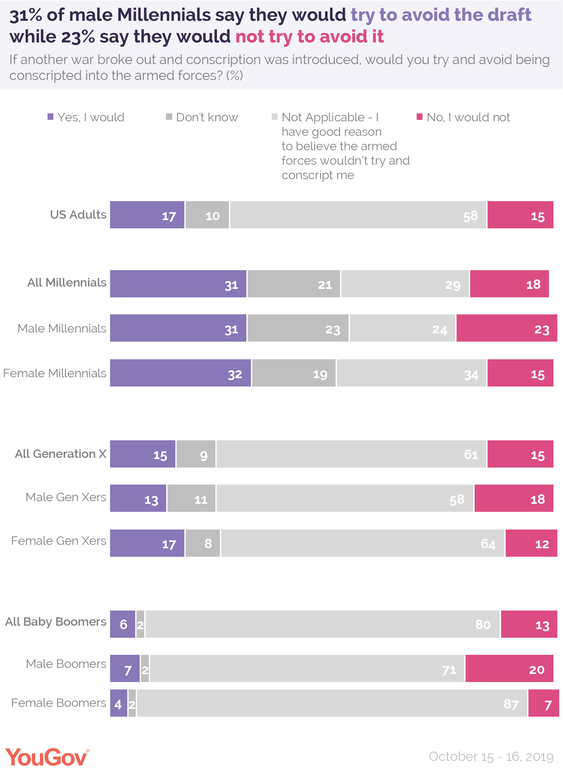 31% of male Millennials say they would try to avoid the draft while 23% say they would not try to avoid it