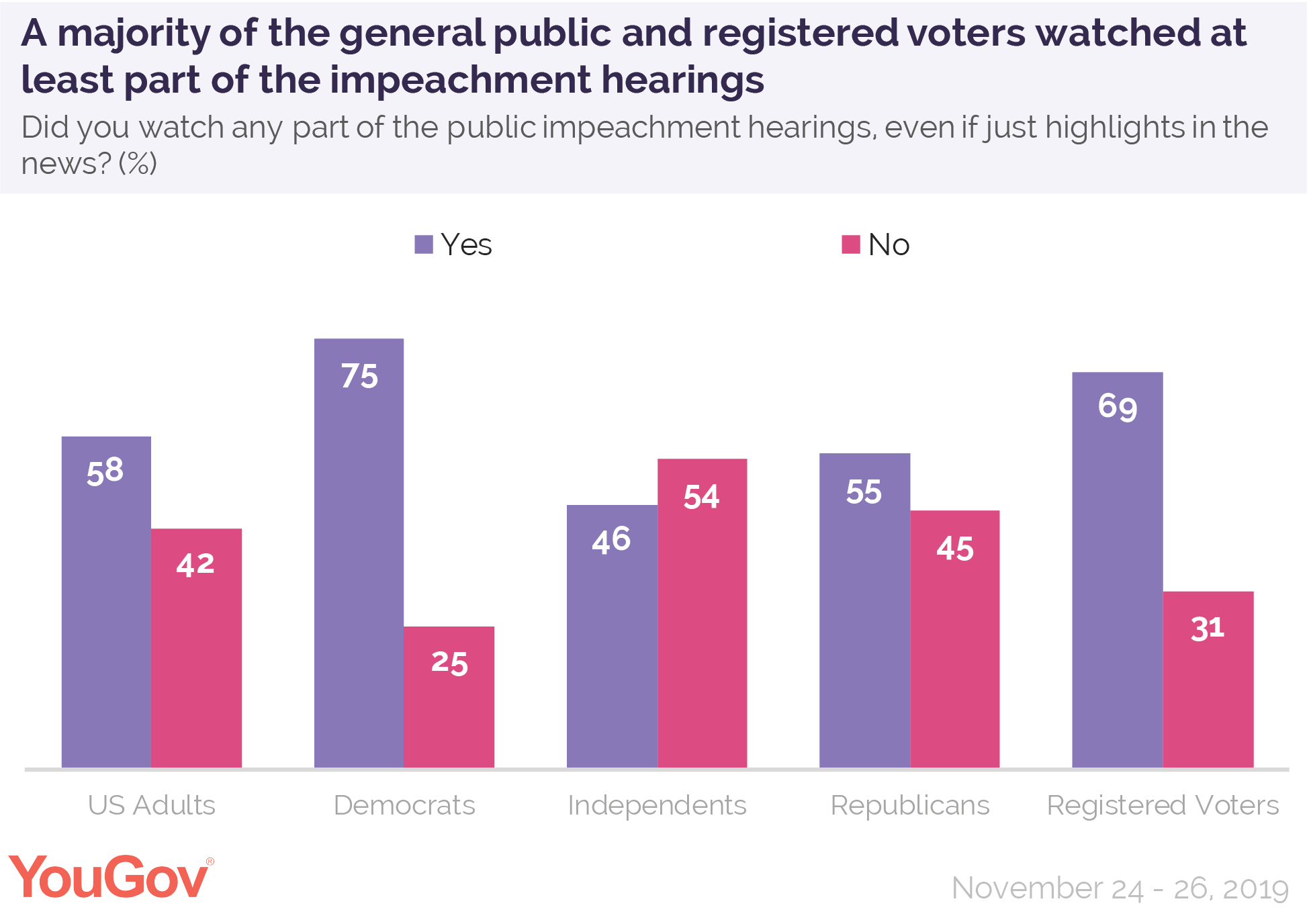 A majority of the general public and registered voters watched at least part of the impeachment hearings