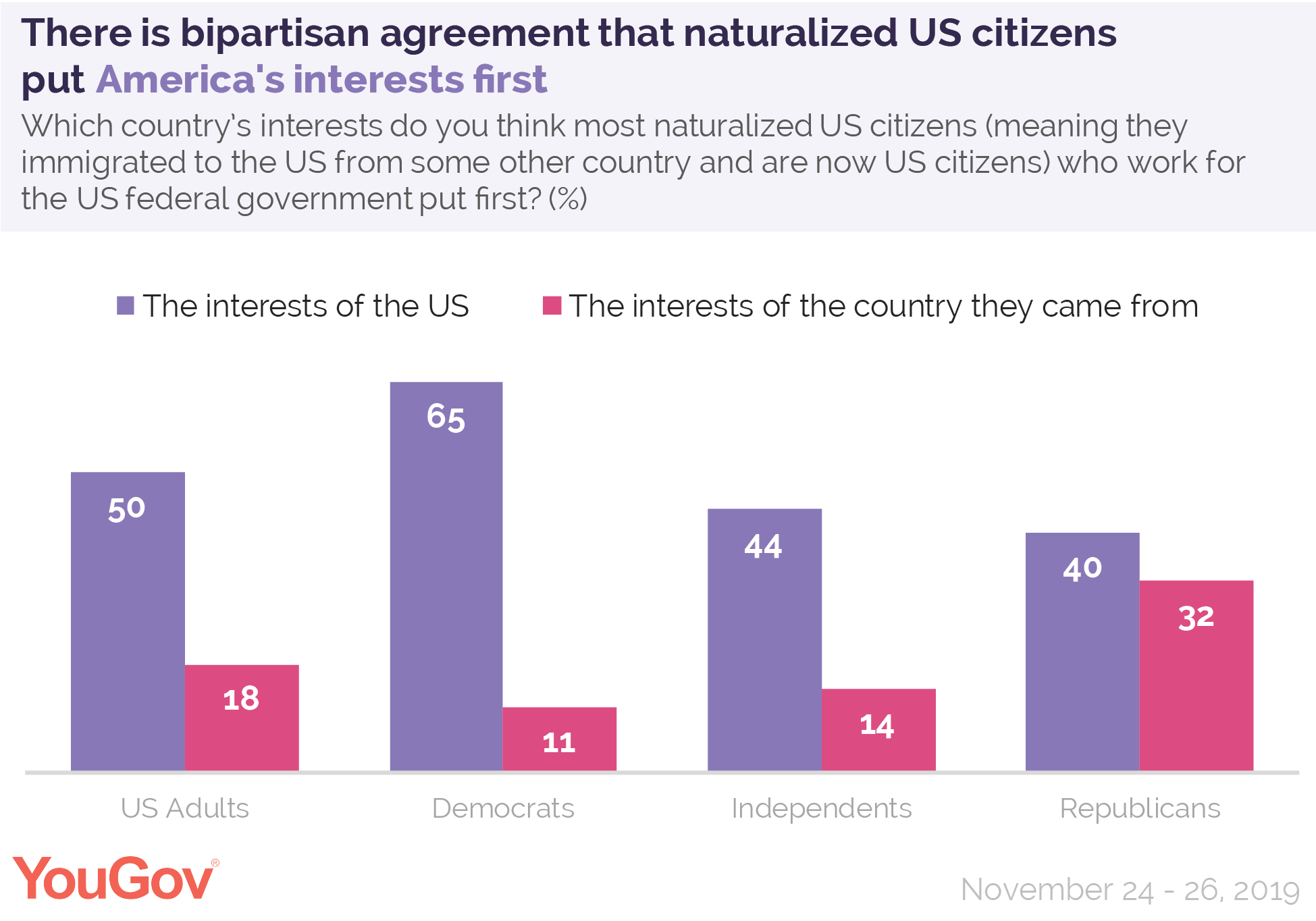 There is bipartisan agreement that naturalized US citizens put America's interests first