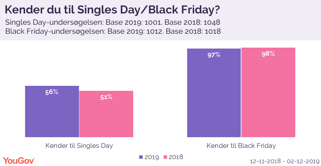 Singles Day og Black Friday