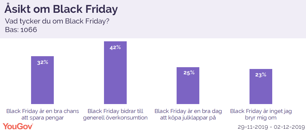 Åsikt om Black Friday