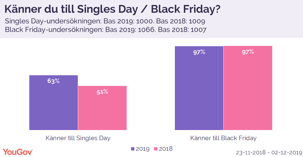 Singles Day och Black Friday