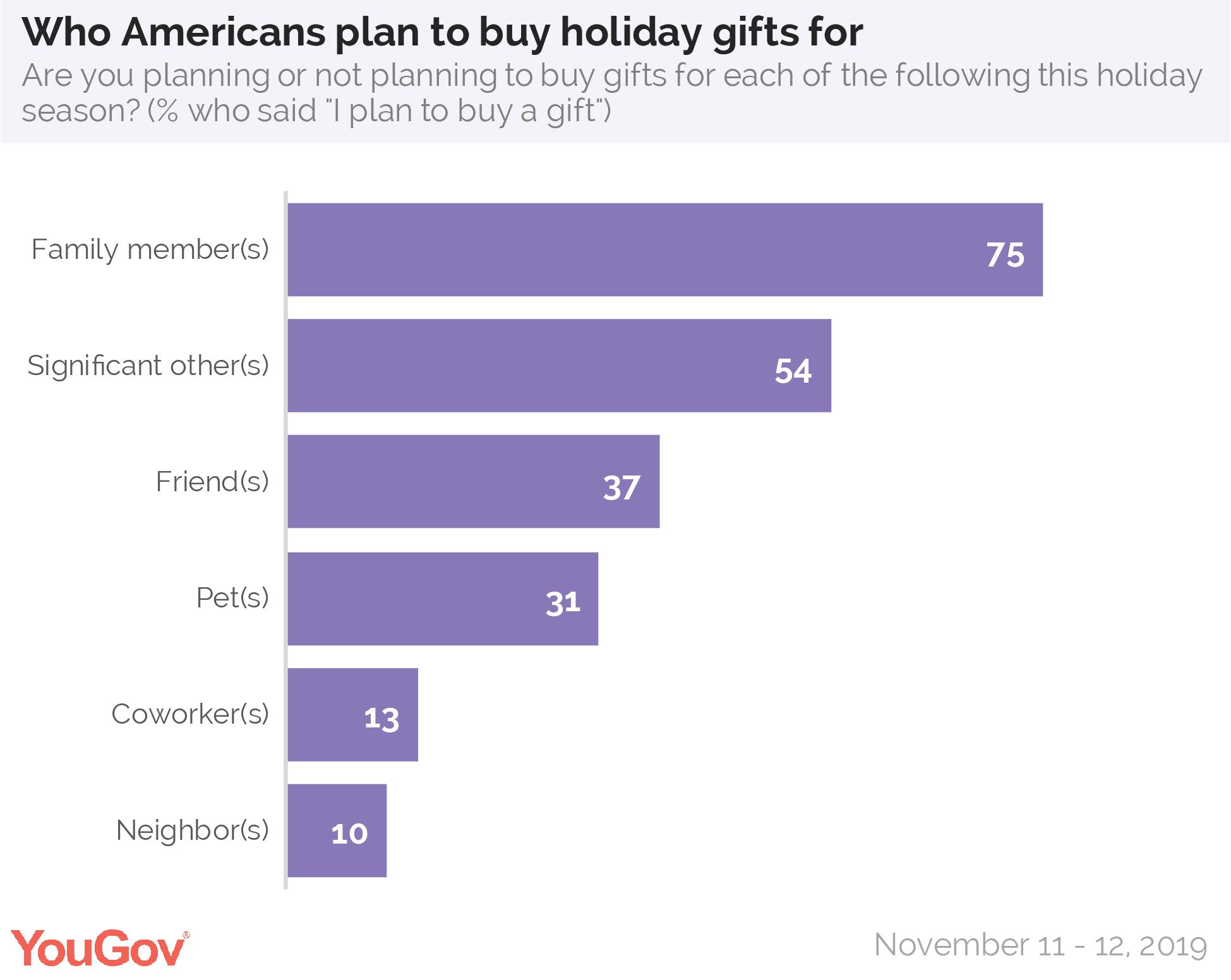 Who Americans plan to buy holiday gifts for