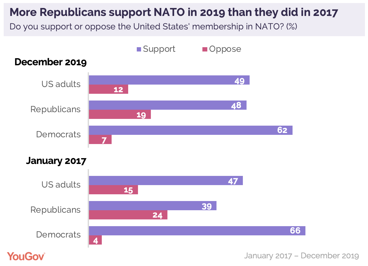 More Republicans support NATO in 2019 than they did in 2017