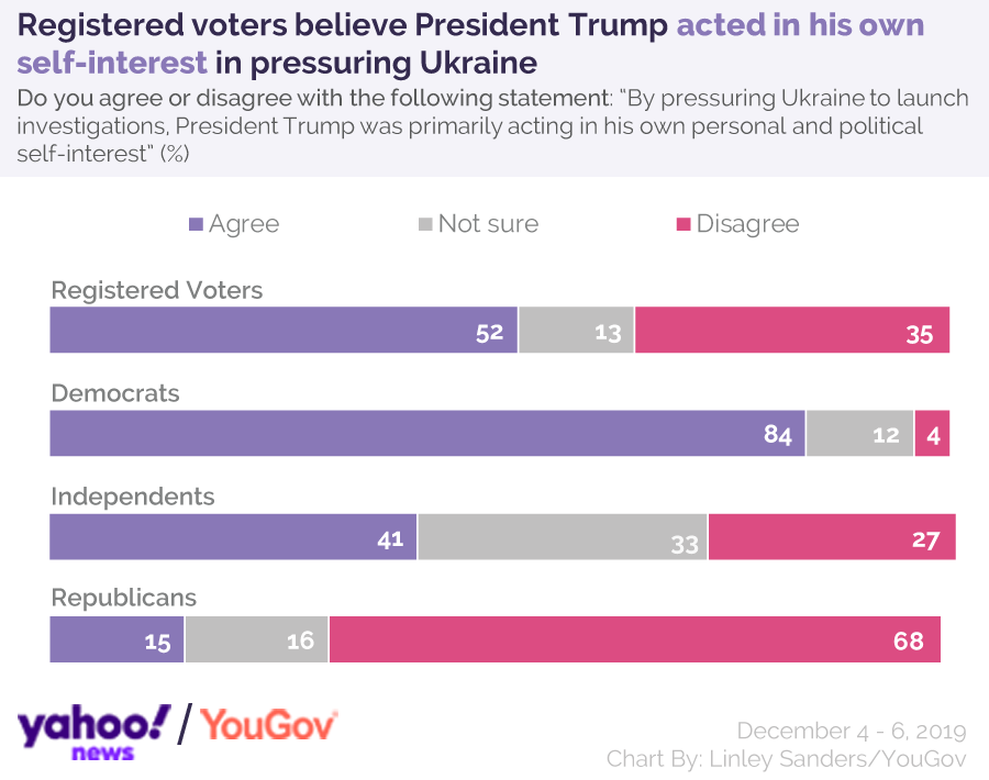 Registered voters believe President Trump acted in his own self-interest in pressuring Ukraine